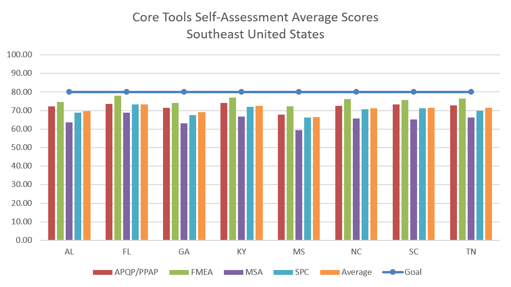 Core Tools Self-Assessment Results Southeast United States September 2020
