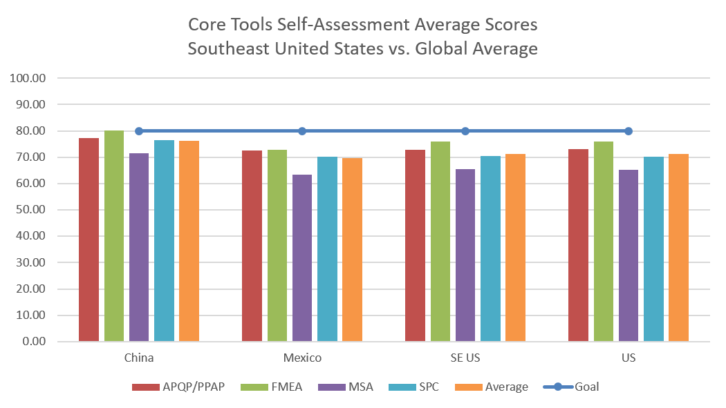 Core Tools Self-Assessment Results Southeast United States vs Global Average September 2020