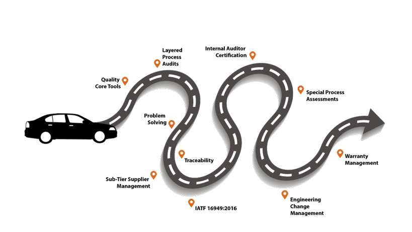 Road Map to Quality Success